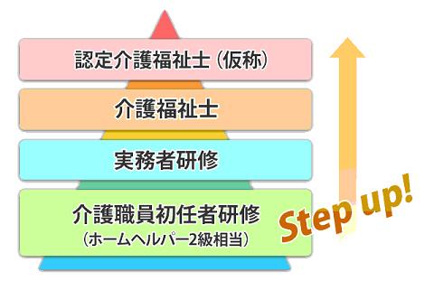 介護福祉士ステップアップ